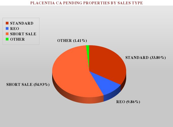 Graph showing the percentage of pending standard, foreclosure and short sale real estate listings in placentia ca