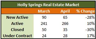 Holly Springs Real Estate Activity
