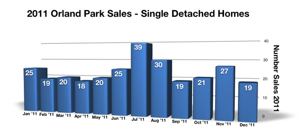 2011 Orland Park Home Sales