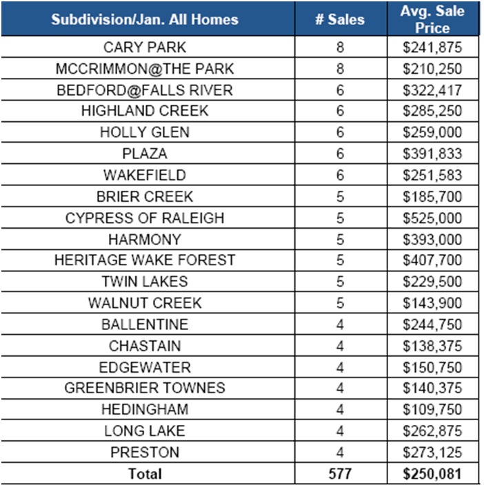 Top Selling Subdivisions
