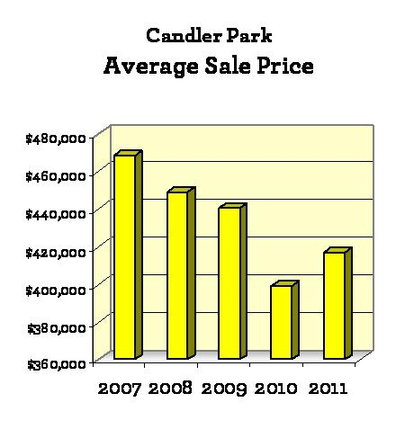 Realtors in Candler Park atlanta