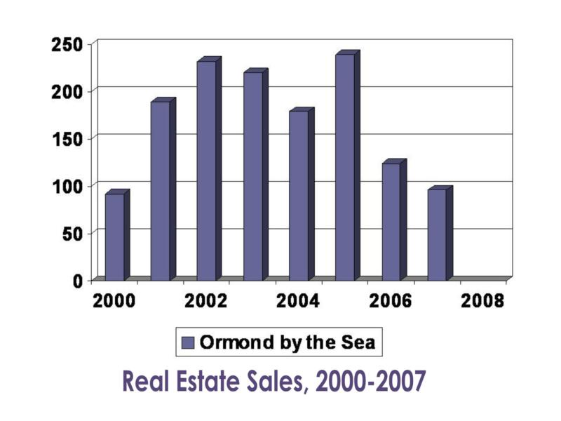 Ormond by the Sea real estate data for 2007