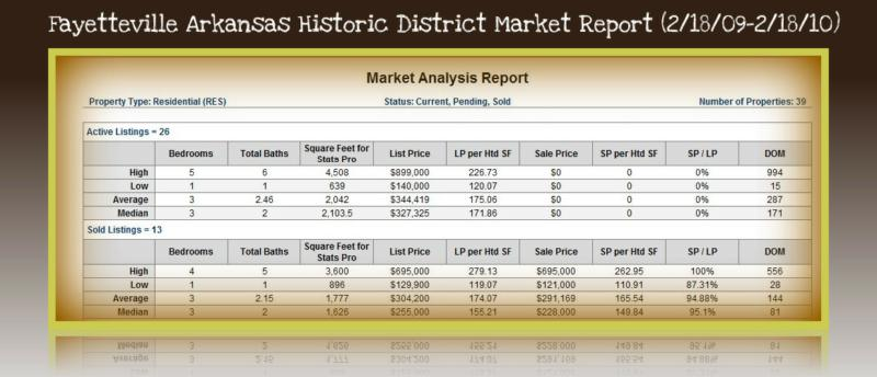 Historic Home sale stats in fayetteville arkansas
