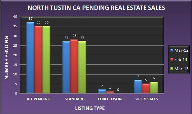 Graph comparing the number of pending real estate sales in North Tustin CA in March 2013 to February 2013 and March 2012