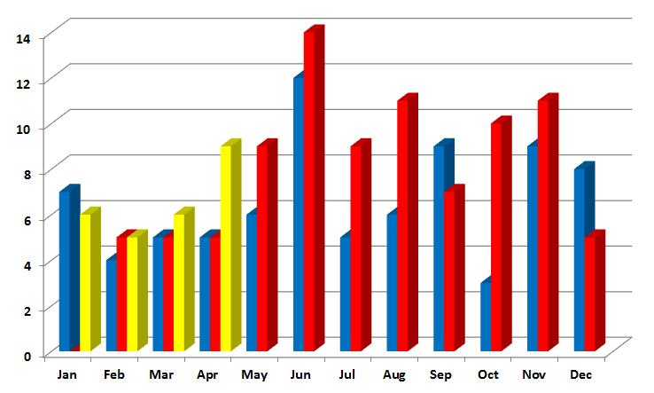 number of sales in Redding