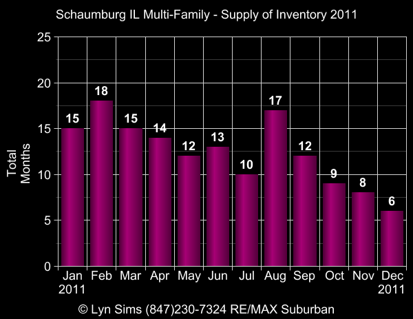 conversion rate,months supply of inventory,