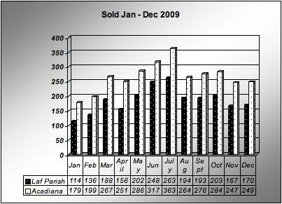Home Sales Lafayette & Acadiana 2009