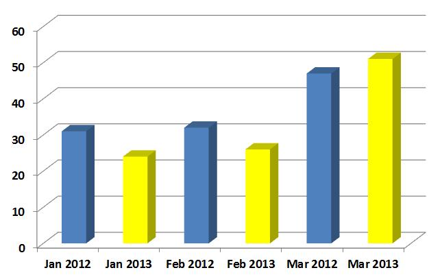 Number of Homes Sold 1st Quarter 2013