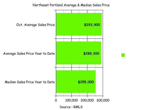 Northeast Portland Average / Median Real Estate Sales Data Oct 2009