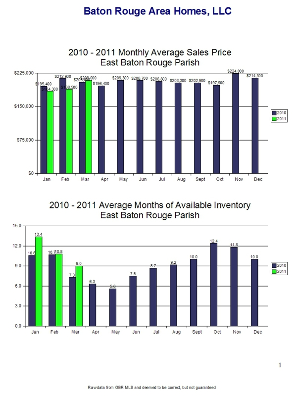 March 2011 Home Sales Trends - East Baton Rouge Parish Page 2