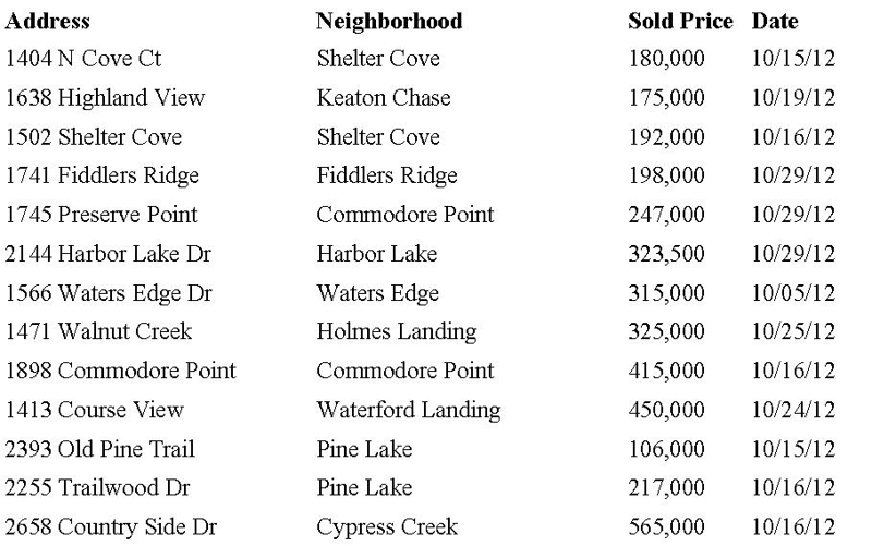 Eagle Harbor Market Report October 2012