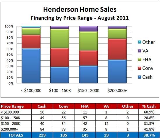 Financing choices for Henderson Nevada home sales