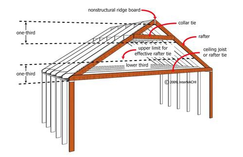 trusses rafters what the heck is the difference