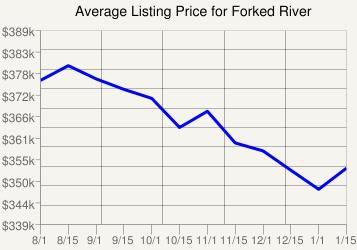 Forked River Average Listing Price Karl Hess