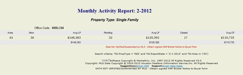 Walker County, Huntsville TX February 2012 sales statistics, mari montgomery realty,huntsville tx homes for sale, conroe real estate,keller williams realtor