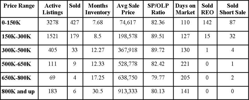 Jacksonville Florida Real Estate: Market Report August 2011