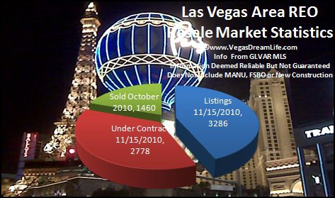las vegas nv area reo real estate inventory market report for october 2010 includes henderson