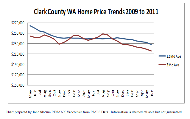 Vancouver WA and Clark County Real Estate Market Average Sales Price Trends - June 2011 by John Slocum of RE/MAX Vancouver WA