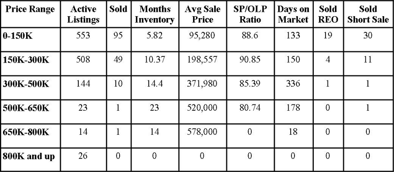 Clay County Market Report November 2011