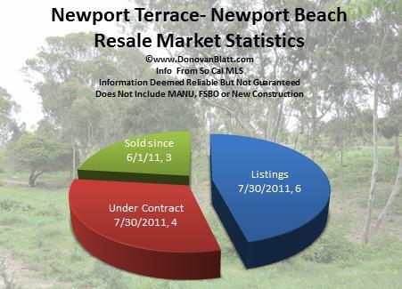 Newport Terrace Homes