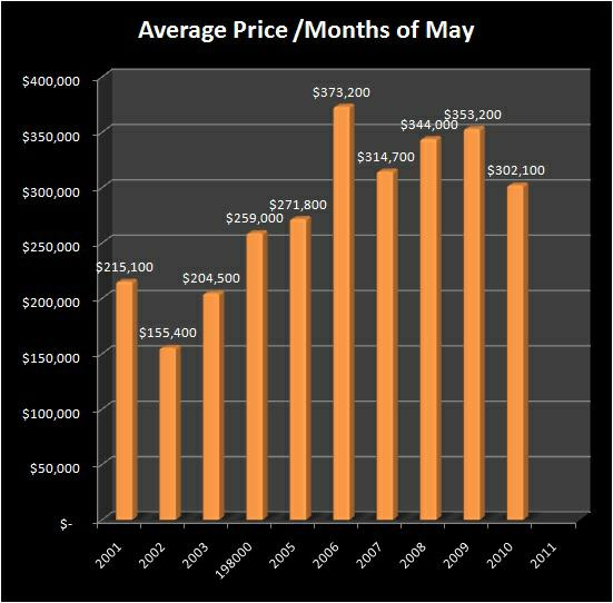 Homes for Sale - Average Sale Price - NORTH GILHAM RMLS Market Area - Months of May, 2001-2010 - Jim Hale, Principal Broker, ACTIONAGENTS.NET