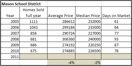 Mason Ohio Real estate market report