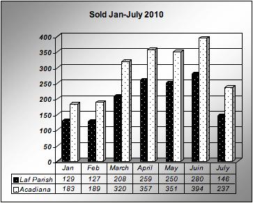 Home Sales Lafayette, LA Jan-July 2010