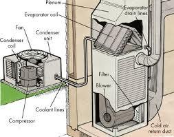 A/C Contractor, AZ A/C Contractor, AZ Home Inspector