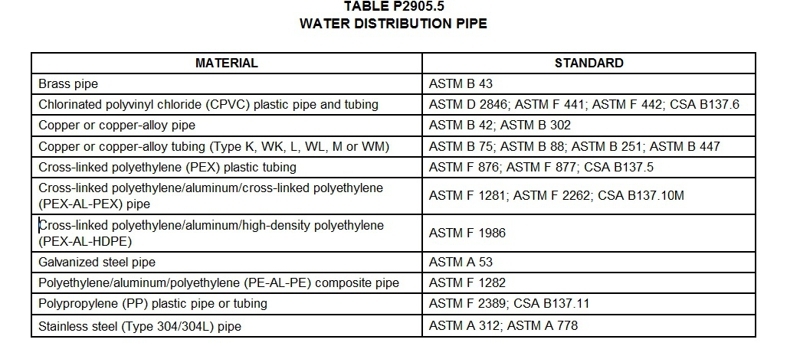 Listed water distribution pipe materials Chelan Home Inspection