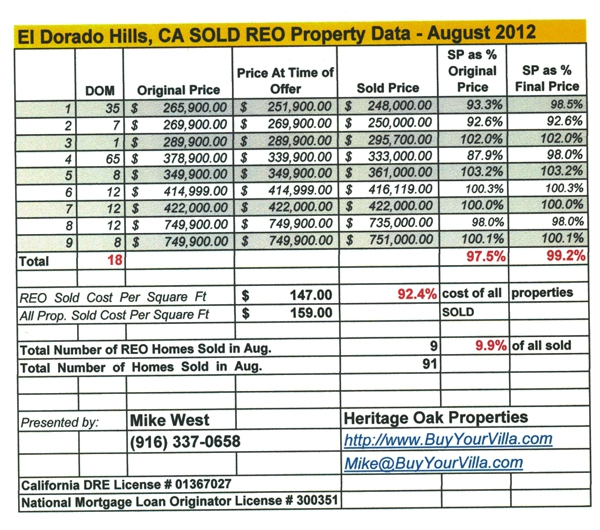 El Dorado Hills Foreclosure Home Sales Data Aug 2012