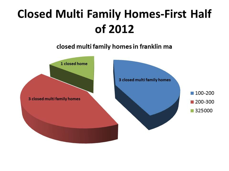 multi family closings in franklin ma