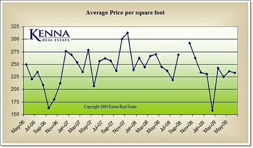price per square foot above ground sq ft does not include finished