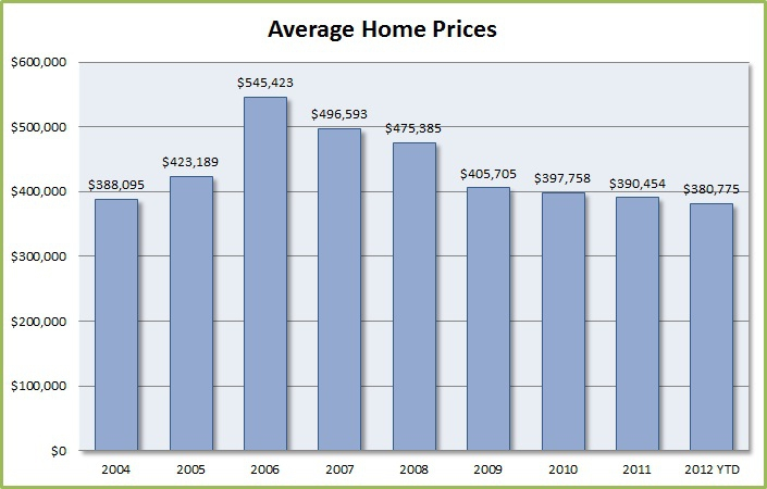 Indian Summer Average Home Price