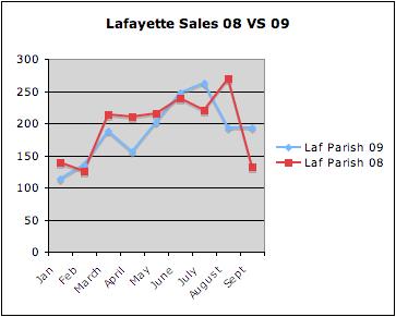 Lafayette Home Sales 2008 vs 2009