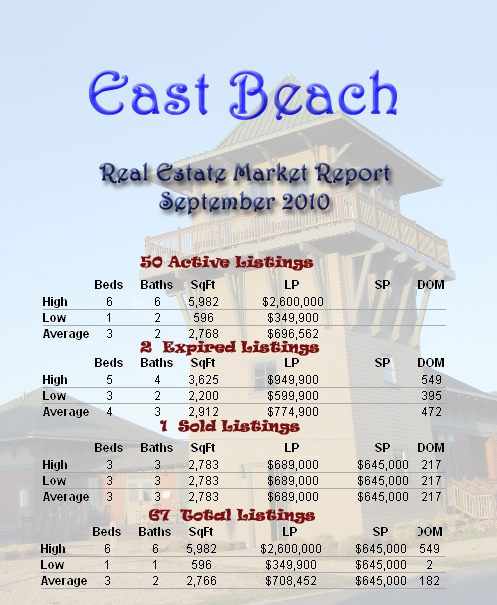 East Beach -Norfolk VA  Real Estate Market Report: September 2010 - East Beach -Norfolk VAHomes for Sale - Neighborhood Information