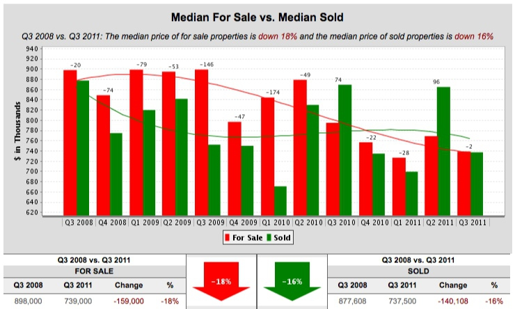 Oakland and Piedmont real estate median prices