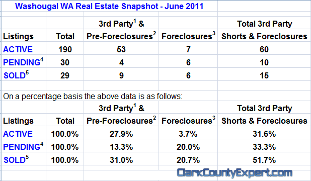 Washougal WA Real Estate Market Report, June 2011, by John Slocum & Kathryn Alexander REMAX Washougal WA