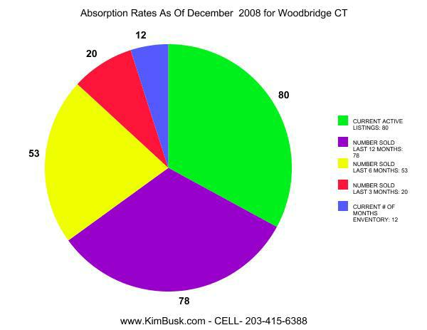 Woodbridge CT Absorption Rates As Of December 2008