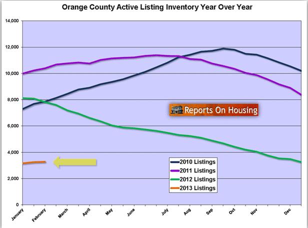 ORANGE COUNTY LISTING INVENTORY