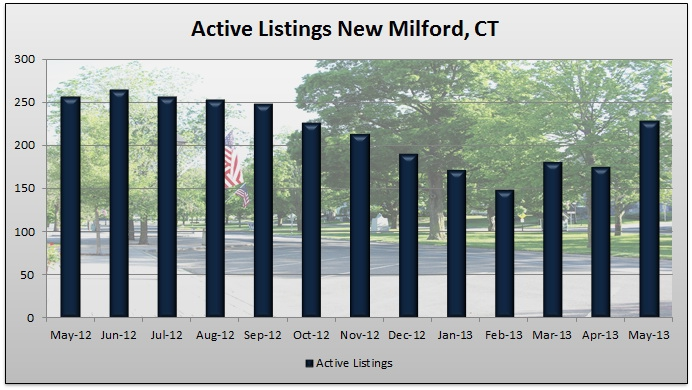 Homes For Sale In Southern New Milford Ct
