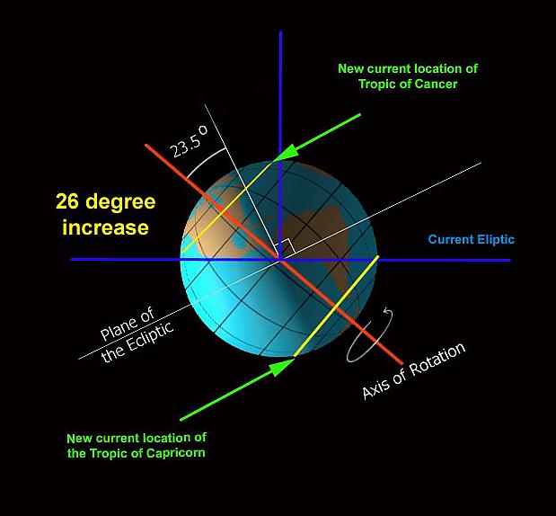 Earth's Axis Tilt