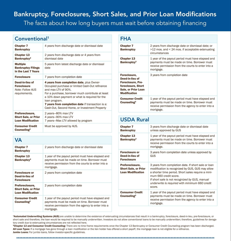 Mortgage waiting periods after bankruptcy, foreclosure & short sale.