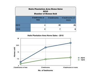 Haile Plantation Area Home Sales - Number of Homes Sold - 2010