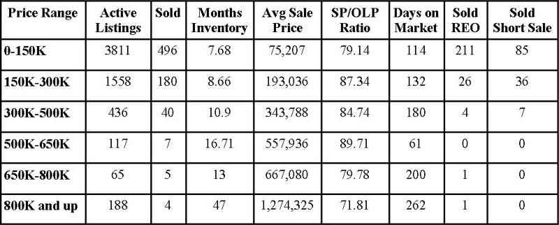 Jacksonville Florida Real Estate: Market Report April 2011