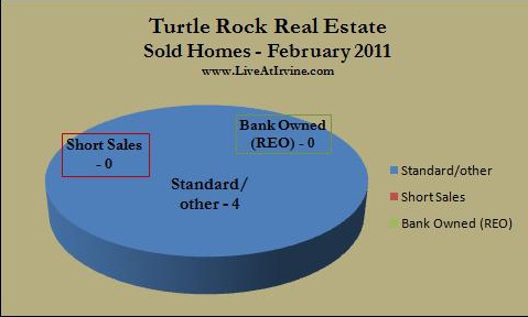 Trock homes sold Feb. 2011