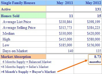 Monroe CT Single Family Market Report May 2012