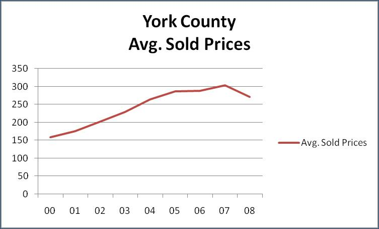 York County Average Sold Prices Year by Year