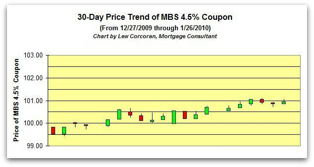 The price trend of the FNMA 30-Year 4.5% coupon from 12-27-2009 to 1-26-2010