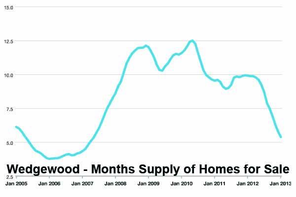 Wedgewood real estate market update for Wedgewood builders