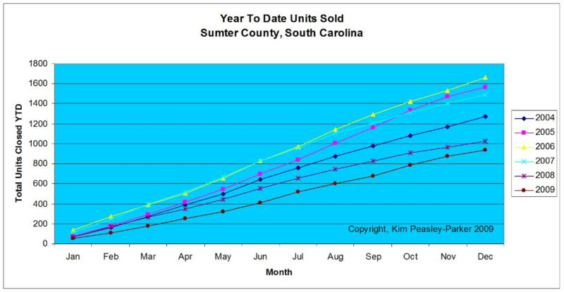 Year To Date Units Sold